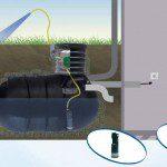 Récupérateur d'eau de pluie enterré - ©Agriline